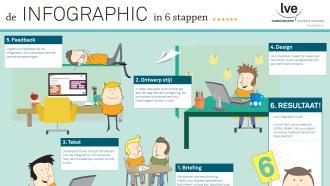de Infographic in 6 stappen